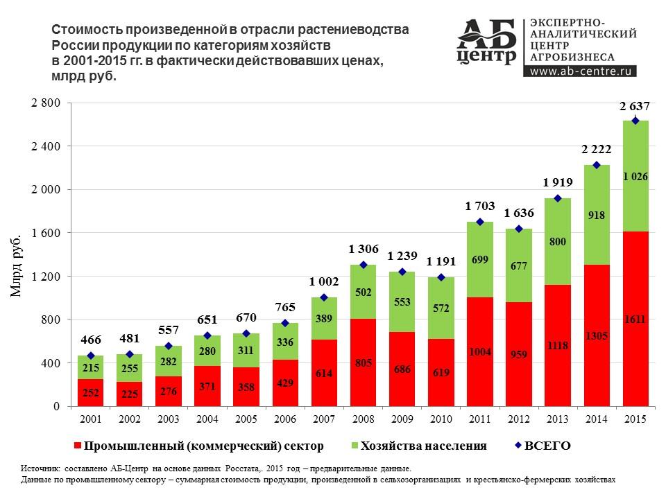 Растениеводство России в 2016 году. Анализ, цифры, тенденции