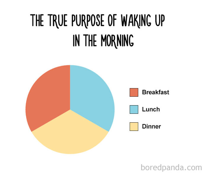 12+ Honest Charts That Every Foodie Can Relate To
