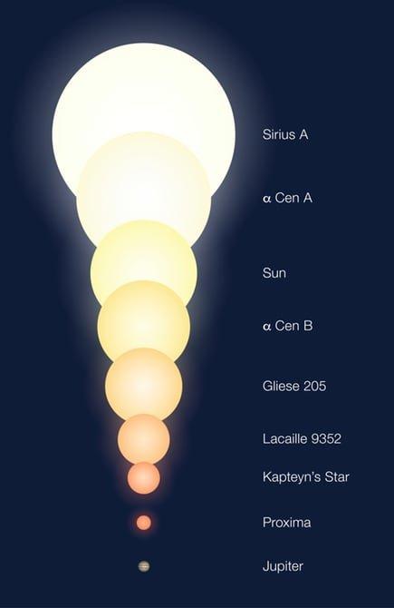 Сравнение размеров звезд и планет