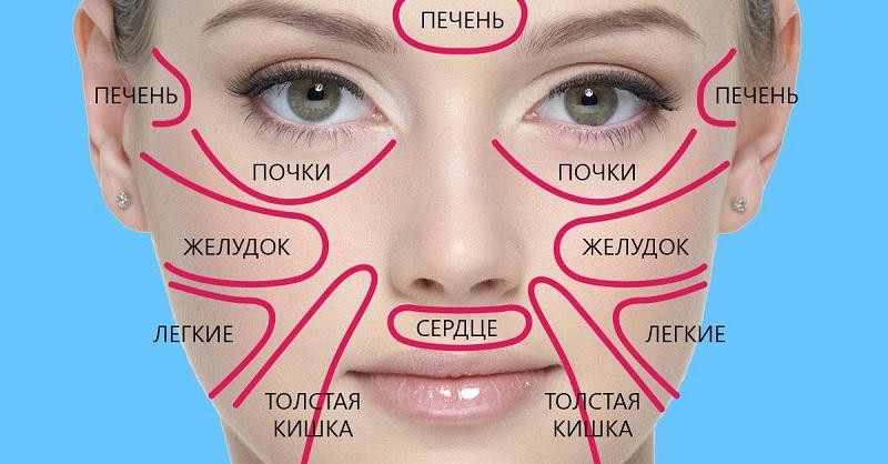 """""""Карта лица"""", на которой ясно видно, насколько мы здоровы"""