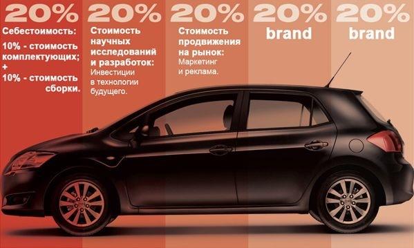 Реальная стоимость автомобиля - интересно написано