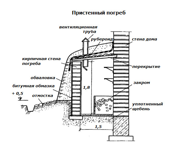 Рис. 2. Схема пристенного погреба