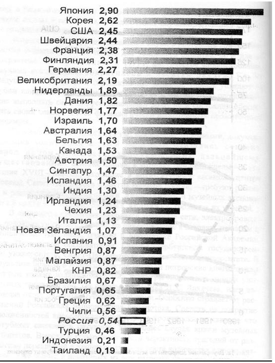 Георгий Фурсей