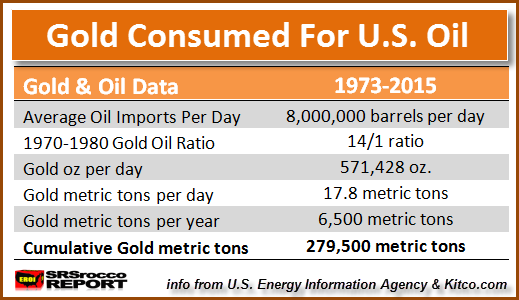 Gold-Consumed-For-US-Oil-Imports.png