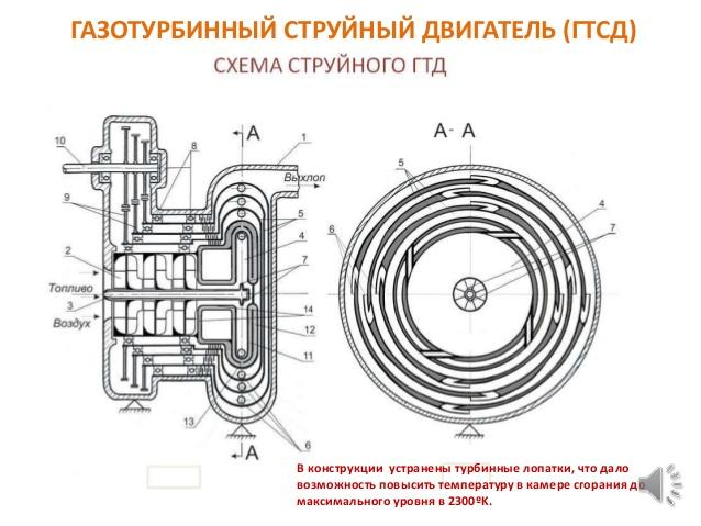 Российские ученые изобрели экономичный струйный двигатель