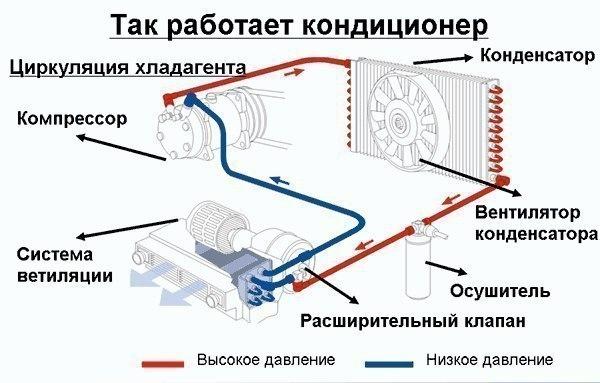 Автомобильный кондиционер. Как работает и его обслуживание.