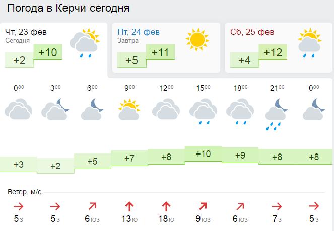 всех какой сегодня светлогорске ветер Углегорске сегодня ожидается