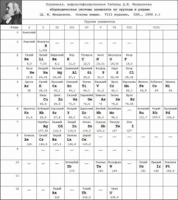 Подробнее о периодическая система химических элементов д и менделеева