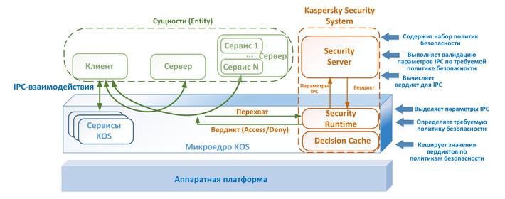 «Лаборатория Касперского» выпустила собственную защищённую промышленную микроядерную ОС