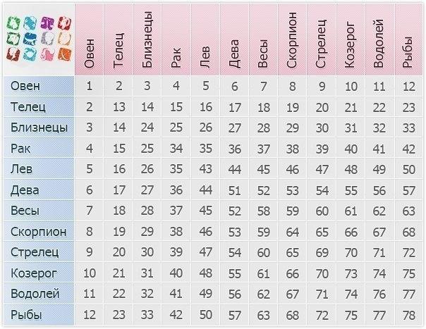 Таблица совместимости людей по гороскопу