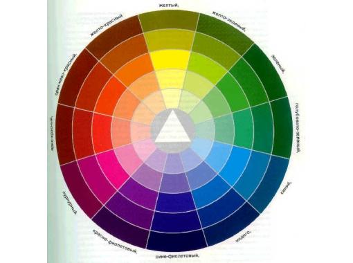 Применения цветовой гаммы в Биоэнергетике.