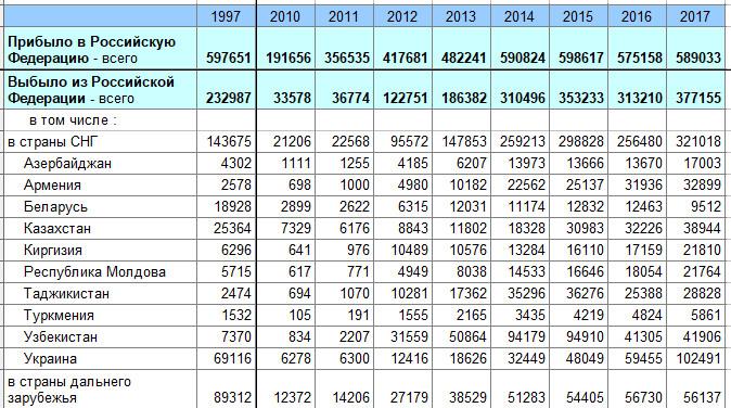 Неудобные цифры миграции