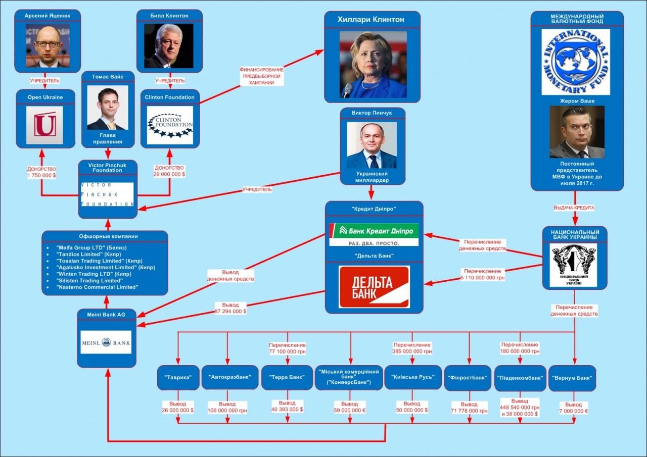 Избирательную кампанию Клинтон финансировали за счет кредитов МВФ Украине