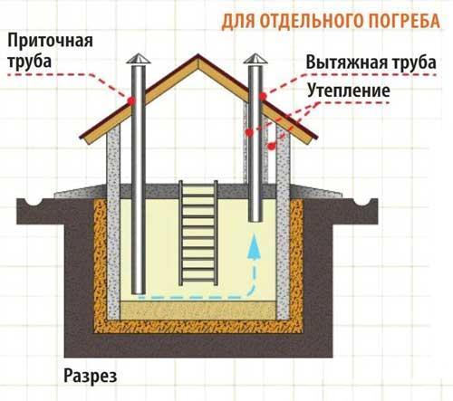 Рис. 12. Устройство вентиляции погреба с погребницей