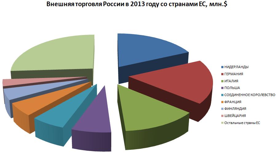 Хронология введения санкций и ответные меры России в 2014-2015 годах
