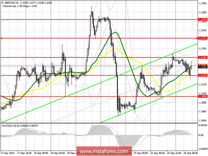 GBP/USD: план на американскую сессию 26 сентября. Евро может потянуть вверх и фунт