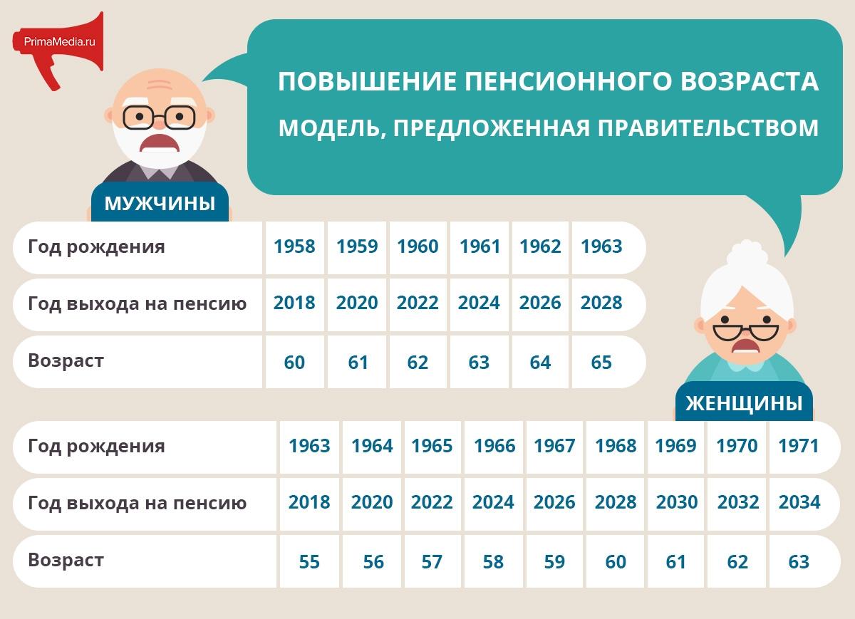 В чем катастрофичность повышения пенсионного возраста? Найди свой год выхода на пенсию в графике.