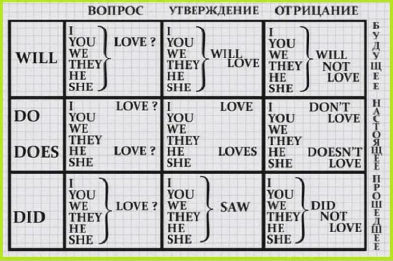 Как легко выучить английский! Расставила всё по полочкам