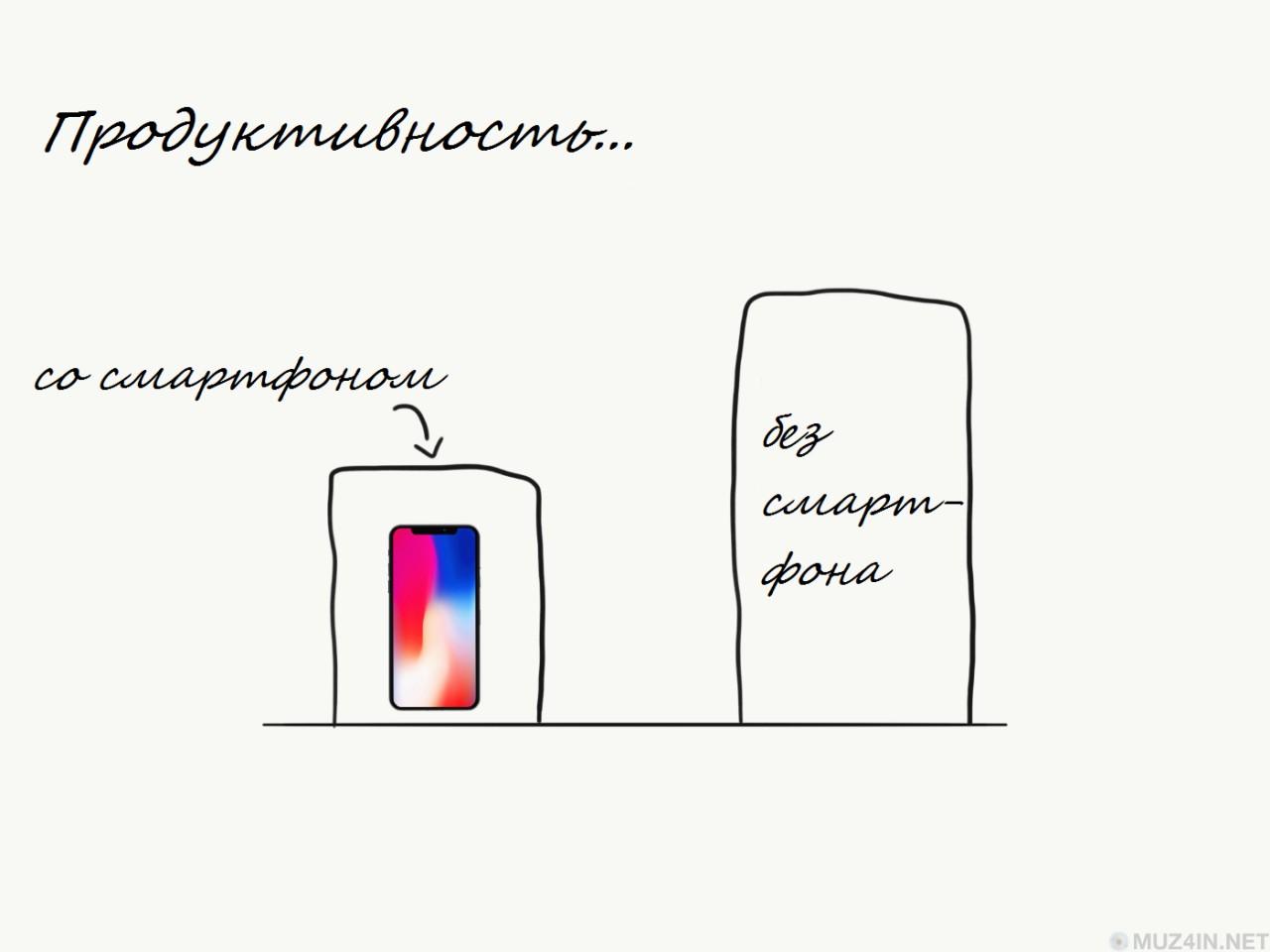 Смартфон вредит вашей производительности больше, чем вы думаете