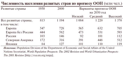 Россия разочаровала прогнозистов из ООН