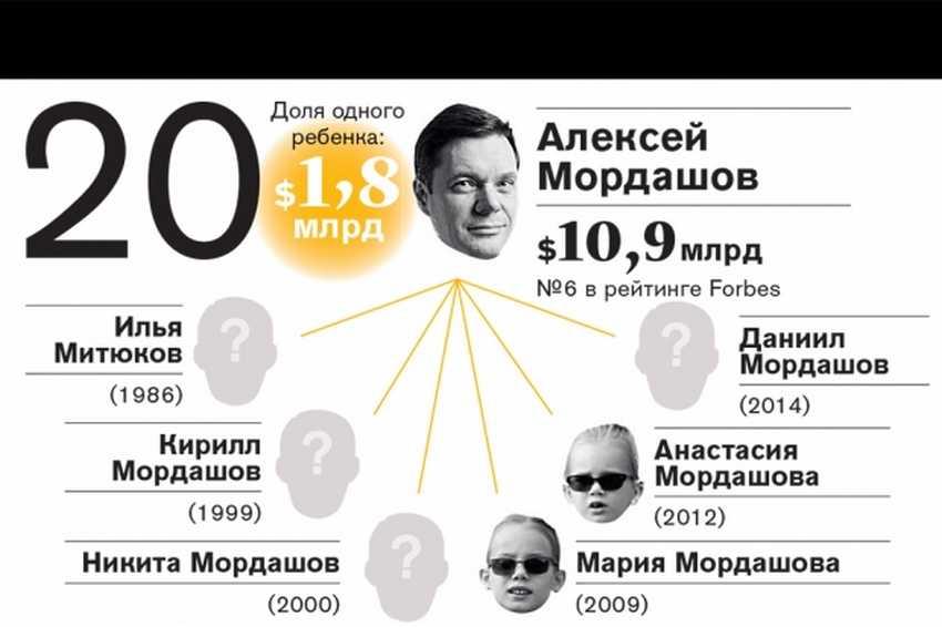 Топ-20 самых богатых наследников российских миллиардеров