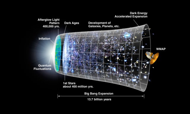 Хронология расширения Вселенной, начиная с Большого взрыва. Согласно теории струн, это всего лишь один из многих возможных миров / ©NASA