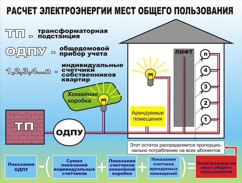 Как сделать перерасчет по электроэнергии