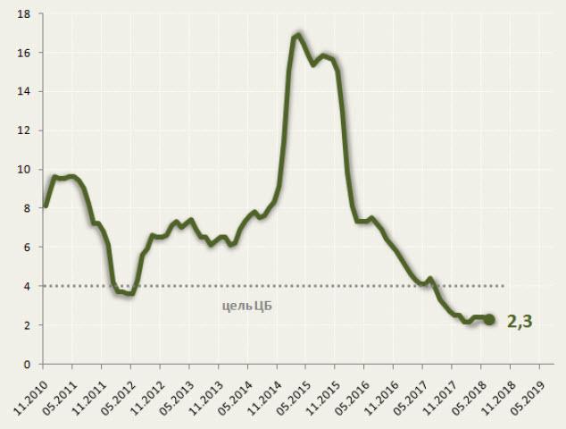 Увеличение НДС и рост цен на бензин: что будет с инфляцией?
