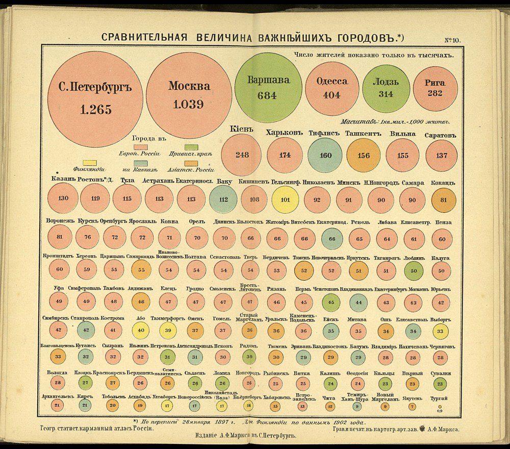 Сравнительная величина важнейших городов Российской империи (1897)