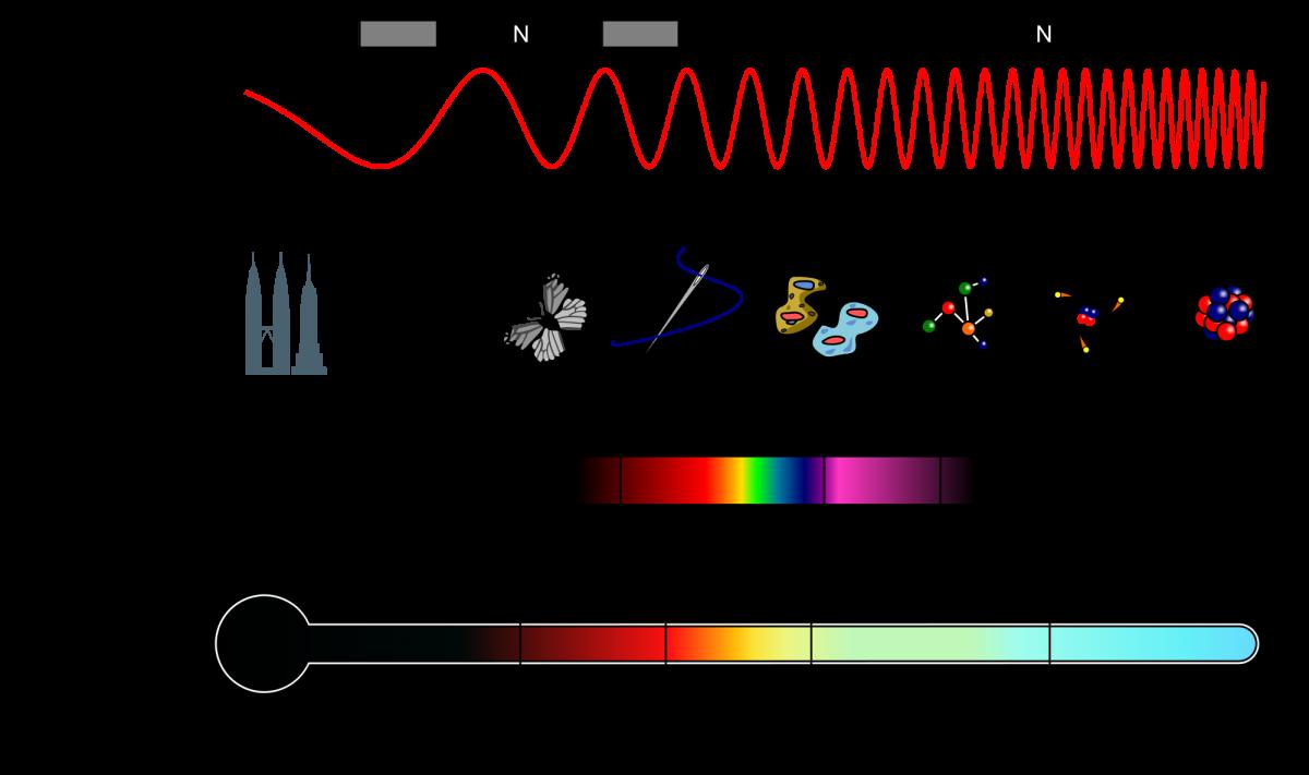 Насколько малы элементарные частицы?