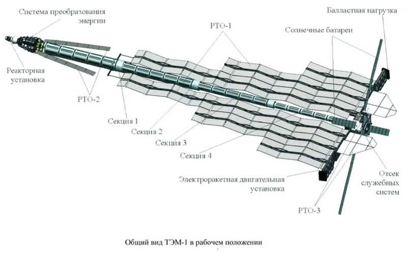 Проект ТЭМ: ядерный реактор и электроракетный двигатель для космоса