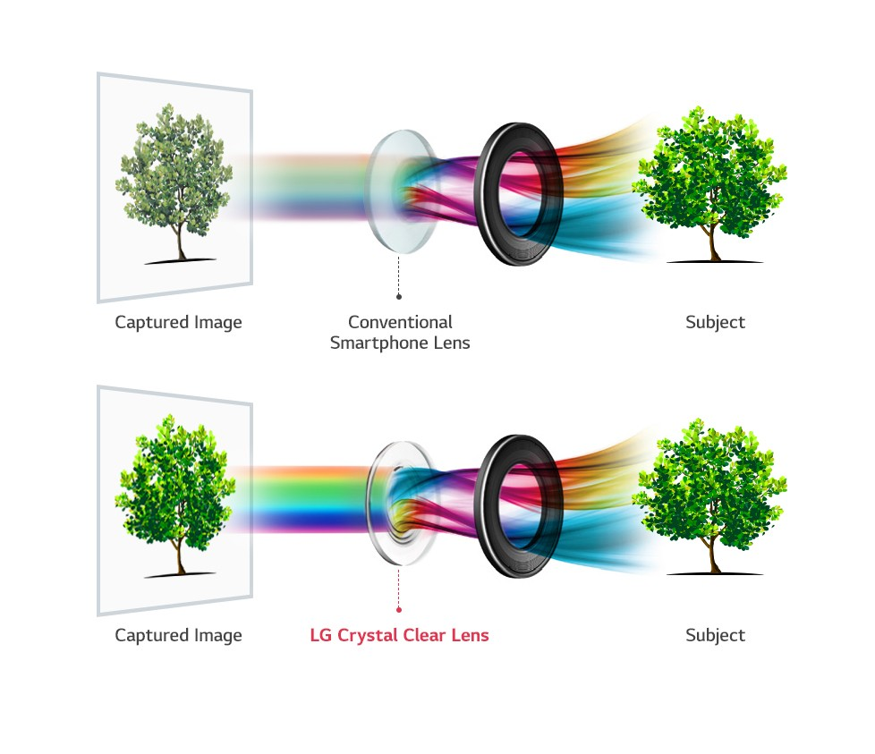 Камера LG V30 получит самую большую диафрагму в мире среди смартфонов