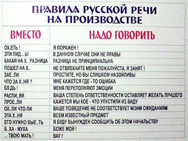 Правила русской речи на производстве ツ