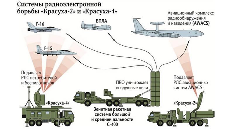 Минобороны объединит дивизии ПВО с батальонами РЭБ