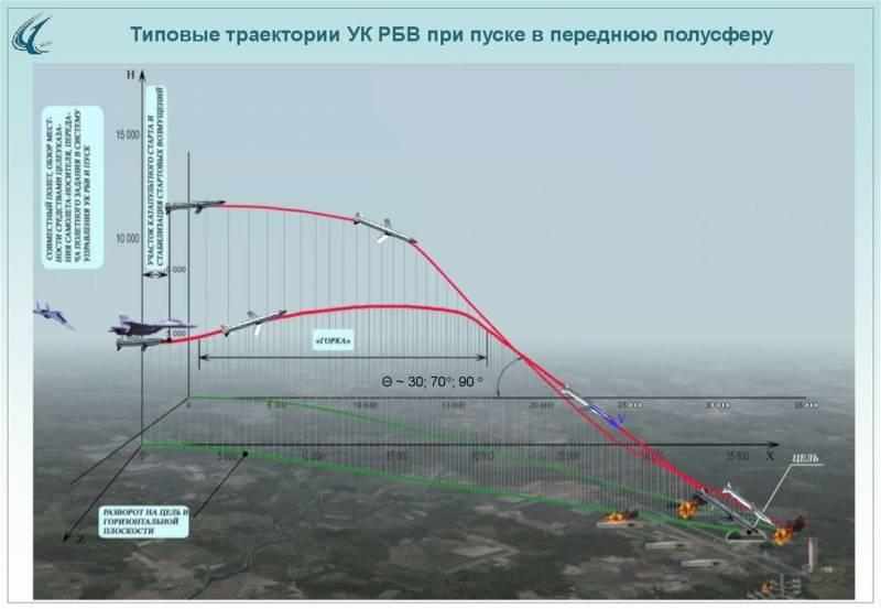 Комплекс ракетно-бомбового вооружения «Гром»: модульная архитектура и точность
