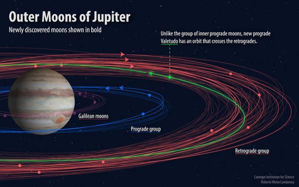 Ученые обнаружили у Юпитера …
