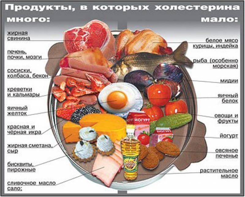Картинки по запросу холестерин продукты