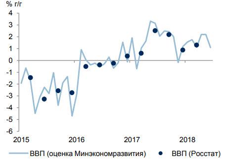 Рост ВВП РФ за полгода соста…