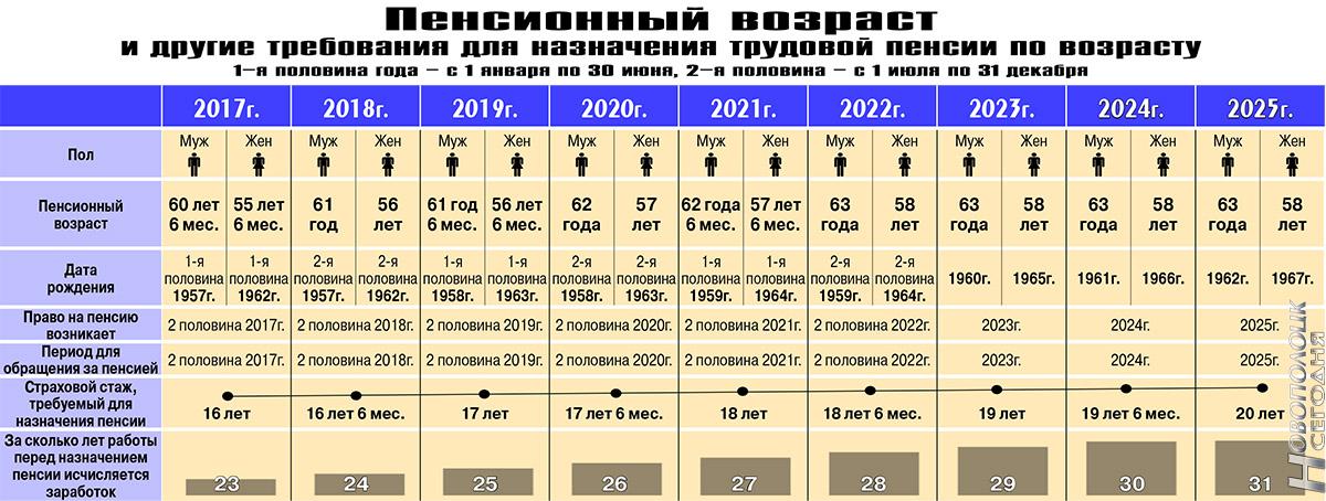 Новая таблица выхода на пенсию с 2019 по годам для женщин и мужчин