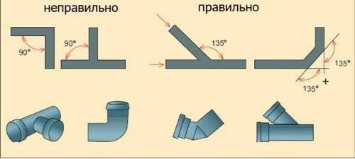 Уклон труб в системе отопления