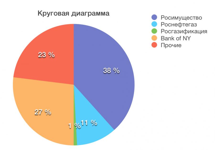 Кому принадлежит Газпром - Народное достояние.