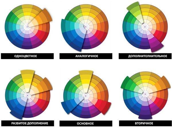 Шпаргалка по правильным сочетаниям цветов: