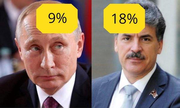 За Грудинина голосуют 18%, а за Путина всего 9%