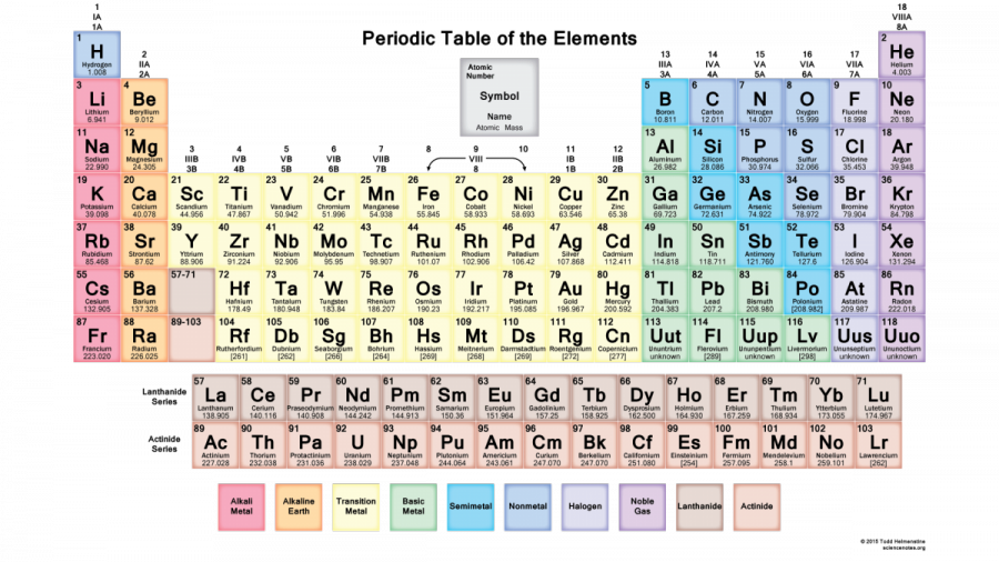 mutedperiodictable