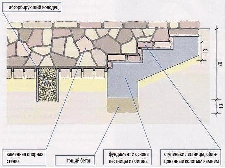 Бетонная лестница в подвал чертежи