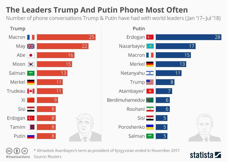 Лидеры по числу телефонных переговоров с Трампом и Путиным
