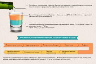 Сколько можно пить, чтобы не умереть раньше времени? Инфографика