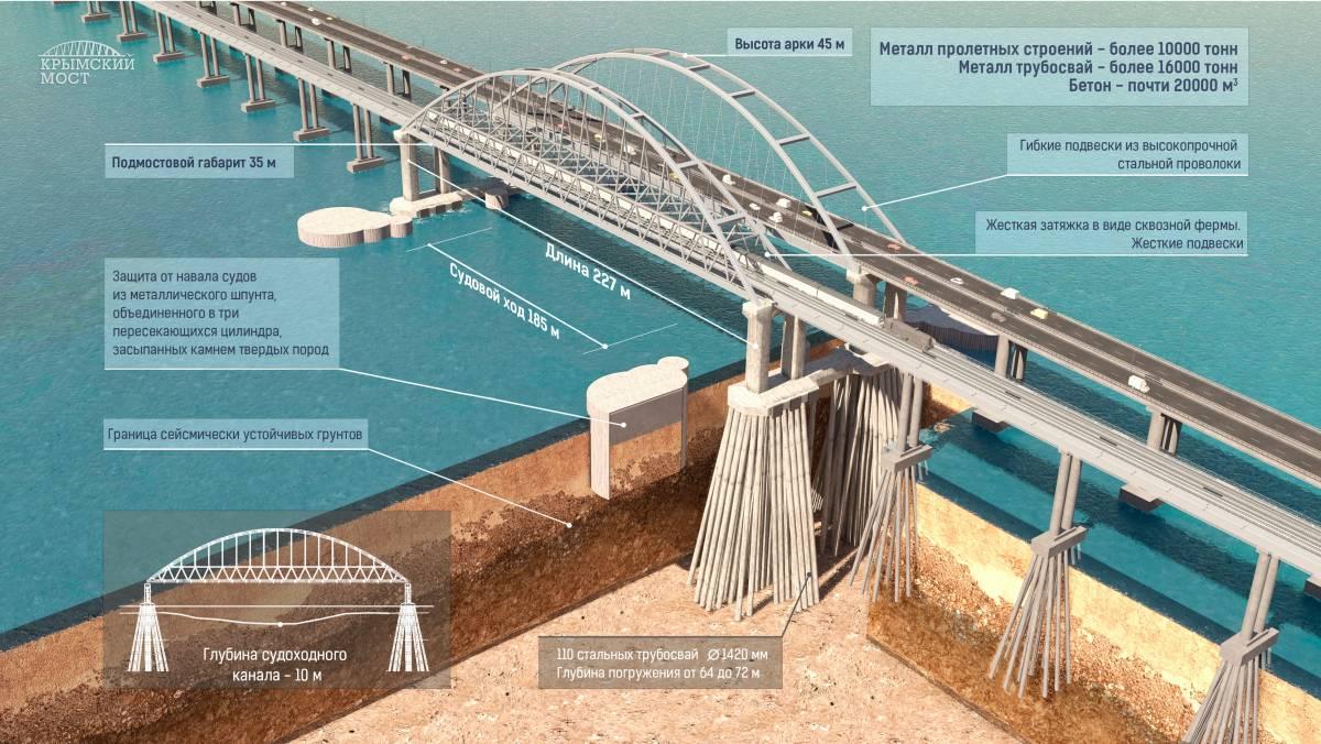 Керченский мост должен уйти под контроль Евросоюза. Так решил Евросоюз