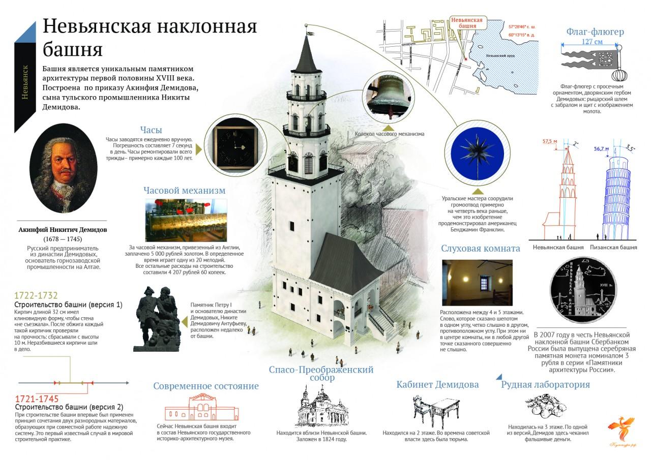Невьянская наклонная башня. История России