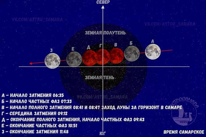 Фаза луны 21 января 2019 года